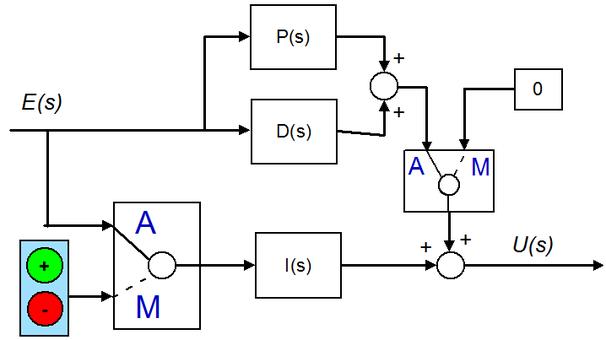 Sistema di commutazione bumpless. In modalità manuale l'azione di controllo viene generata attraverso l'azione integrale. Questo sistema consente di evitare salti dell'uscita di controllo u(t) nei passagi da manuale ad automatico e viceversa.