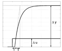 Risposta al gradino di un sistema del primo con ritardo. Si osservi che il guadagno statico può essere stimato come [tex]\mu\cong\frac{\Delta y}{\Delta u}[/tex]
