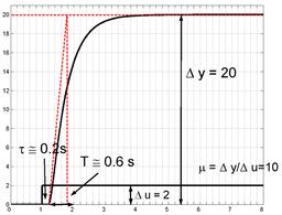 Risposta a gradino del processo considerato nell'esempio.