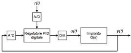Schema di riferimento di un regolatore tempo discreto.
