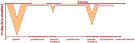 Diagramma temporale della conduzione di un impianto automatizzato.
