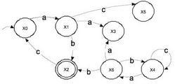 Figura A: Automa G.