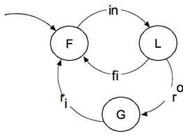 Automa logico che modella una macchina operatrice non affidabile .