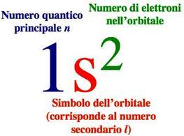 Modalità di scrittura degli orbitali.
