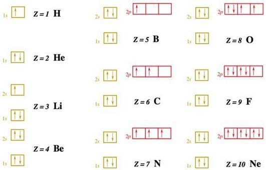 Configurazione elettronica dei primi 10 elementi.