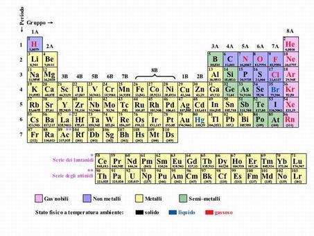 Tavola periodica degli elementi.