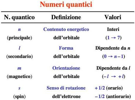 Proprietà dei quattro numeri quantici.
