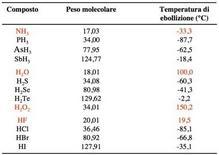 Temperatura di ebollizione di composti binari tra Idrogeno ed elementi del V, VI e VII gruppo.