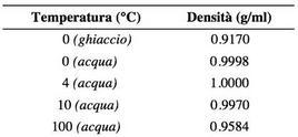 Effetto della temperatura sulla densità dell'acqua.