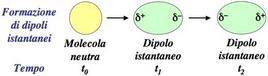 Formazione e reversibilità dei dipoli istantanei.