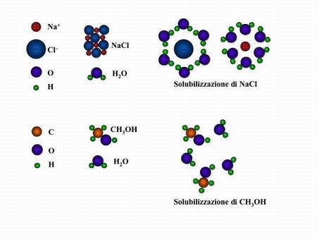 Solvatazione con acqua di composti ionici o polari.