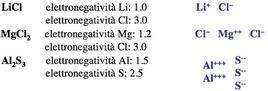 Esempi di legami ionici in composti binari.
