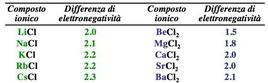 Differenze di elettronegatività nei cloruri di metalli alcalini ed alcalini-terrosi.
