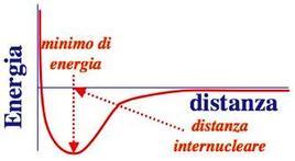 Grafico dell'energia di legame in funzione della distanza tra due atomi di H.