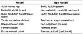 Principali caratteristiche di metalli e non metalli