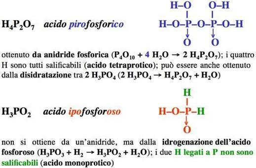Formule di struttura degli ossiacidi del fosforo (2)