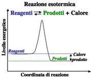 Esempio di reazione esotermica