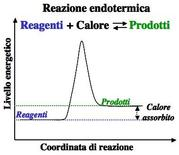 Esempio di reazione endotermica