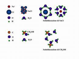 Esempi di solubilizzazioni in acqua
