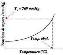 Effetto della temperatura sulla tensione di vapore di un liquido