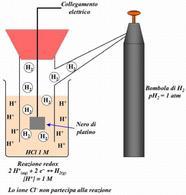 Elettrodo normale ad idrogeno