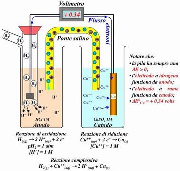 Misura di E0 per l'elettrodo a Rame