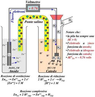 Misura di E0 per l'elettrodo a Zinco