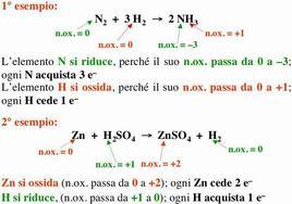 Esempi di reazioni redox