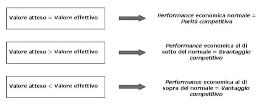 La relazione intercorrente tra valore atteso  e   valore effettivo  genera tre diversi livelli di performance