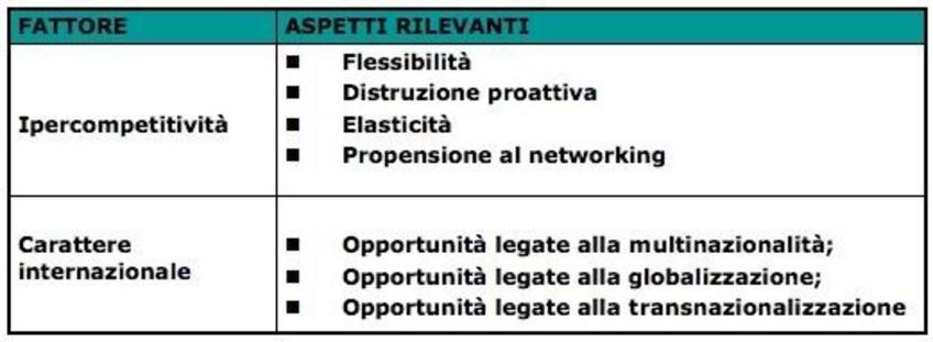 Aspetti rilevanti nella valutazione del quadro delle opportunità