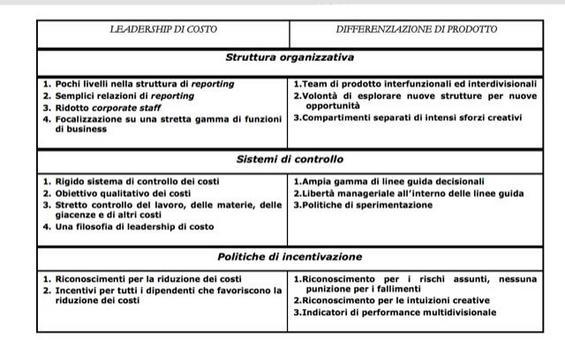 In tabella sono confrontate le scelte organizzative nelle due ipotesi di strategie di leadership di costo e differenziazione