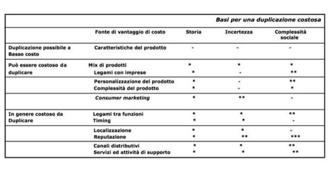 Nella tabella di seguito riportata sono indicate le diverse fonti di differenziazione rispetto alla variabile dell'inimitabilità.