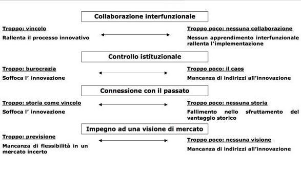Nell'implementazione della strategia di differenziazione si incorre in una serie di problematiche.