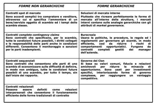Le forme di governance possono essere distinte in due macro-categorie: quelle gerarchiche e quelle non gerarchiche