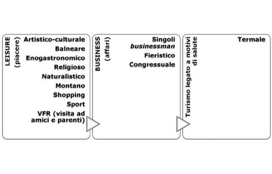 """Una prima macroclassificazione distingue i seguenti segmenti. Pergentile concessione dell'editoreEgea – """"Imprese e sistemi turistici – il management"""", di Della Corte V., Egea, Milano, 2009."""