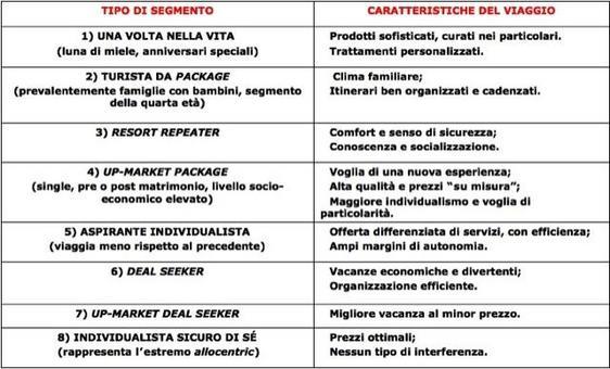 """Pergentile concessione dell'editoreEgea – """"Imprese e sistemi turistici – il management"""", di Della Corte V., Egea, Milano, 2009."""