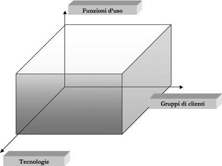 """Pergentile concessione dell'editoreEgea """"Imprese e sistemi turistici – il management"""", di Della Corte V., Egea, Milano, 2009."""