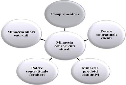 """Porter, 1980; Brandenburger and Naebuff, 1996, come modificato in """"Imprese e sistemi turistici – il management"""", di Della Corte V., Egea, Milano, 2009."""