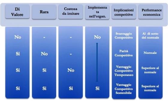 Barney, J.B. (2006), Risorse, competenze e vantaggi competitivi, ed. italiana a cura di Della Corte V., Sciarelli M., Carocci editore.