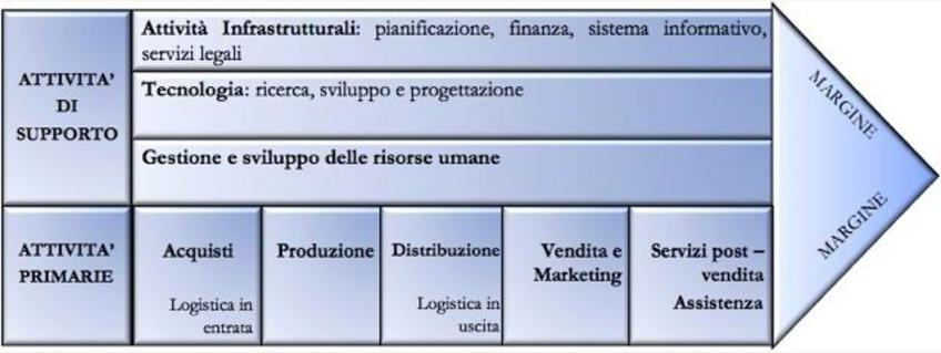 """Porter, 1985 in """"Imprese e sistemi turistici – il management"""", di Della Corte V., Egea, Milano, 2009."""