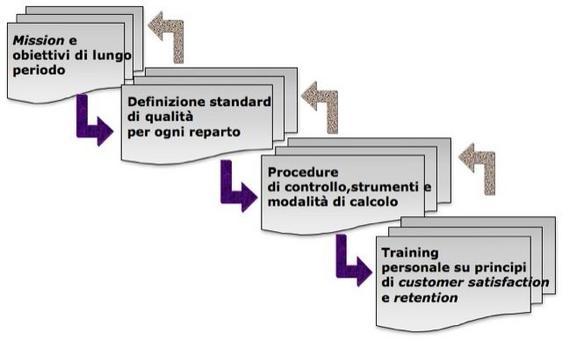 """Pergentile concessione dell'editoreEgea""""Imprese e sistemi turistici – il management"""", di Della Corte V., Egea, Milano, 2009."""