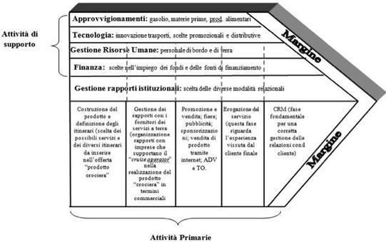 """Porter, 1985 così come modificato in """"Imprese e sistemi turistici – il management"""", di Della Corte V., Egea, Milano, 2009."""