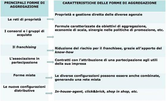 """""""Imprese e sistemi turistici – il management"""", di Della Corte V., Egea, Milano, 2009."""