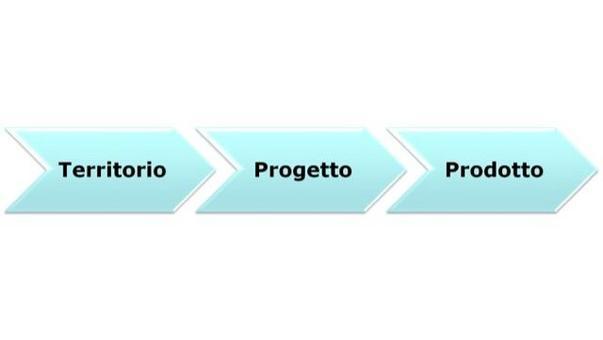 """Sciarelli (a curadi), 2007, in  """"Imprese e sistemi turistici – il management"""", di Della Corte V., Egea, Milano, 2009."""