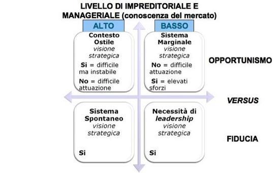"""Della Corte, Sciarelli, 2006 in """"Imprese e sistemi turistici – il management"""", di Della Corte V., Egea, Milano, 2009."""