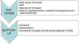 """Principali configurazioni dei soggetti pivot. Sciarelli (a cura di), 2007 in """"Imprese e sistemi turistici – il management"""", di Della Corte V., Egea, Milano, 2009."""