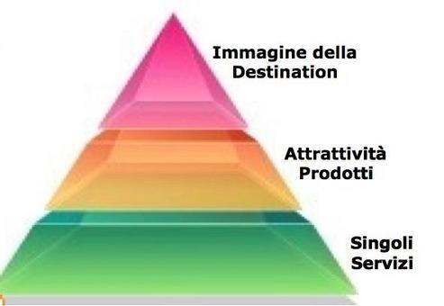 """Della Corte, 2000 in """"Imprese e sistemi turistici – il management"""", di Della Corte V., Egea, Milano, 2009."""