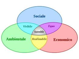 Sviluppo sostenibile.Fonte Wikipedia