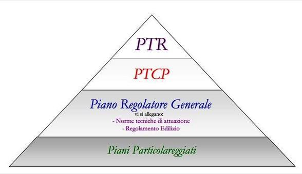 Organizzazione gerarchica degli strumenti di pianificazione territoriale