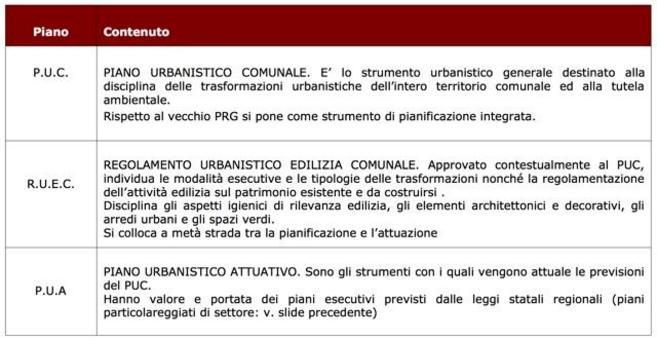 La pianificazione comunale nella L. R. Campania 22 dicembre 2004, n. 16